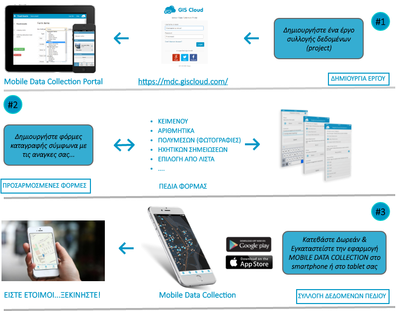 Mobile Data Collection Workflow